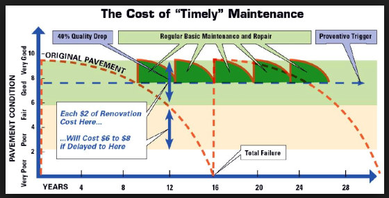 The Cost of Timely Maintenance