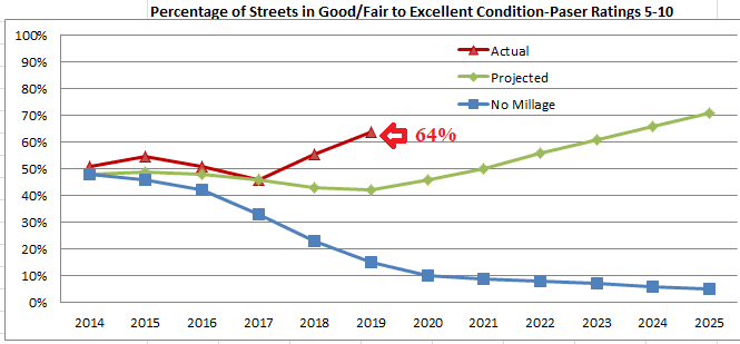 2019 Street Millage Paser Rating Graph